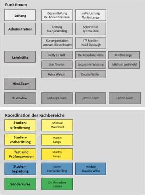Bereich Deutsch als Fremdsprache